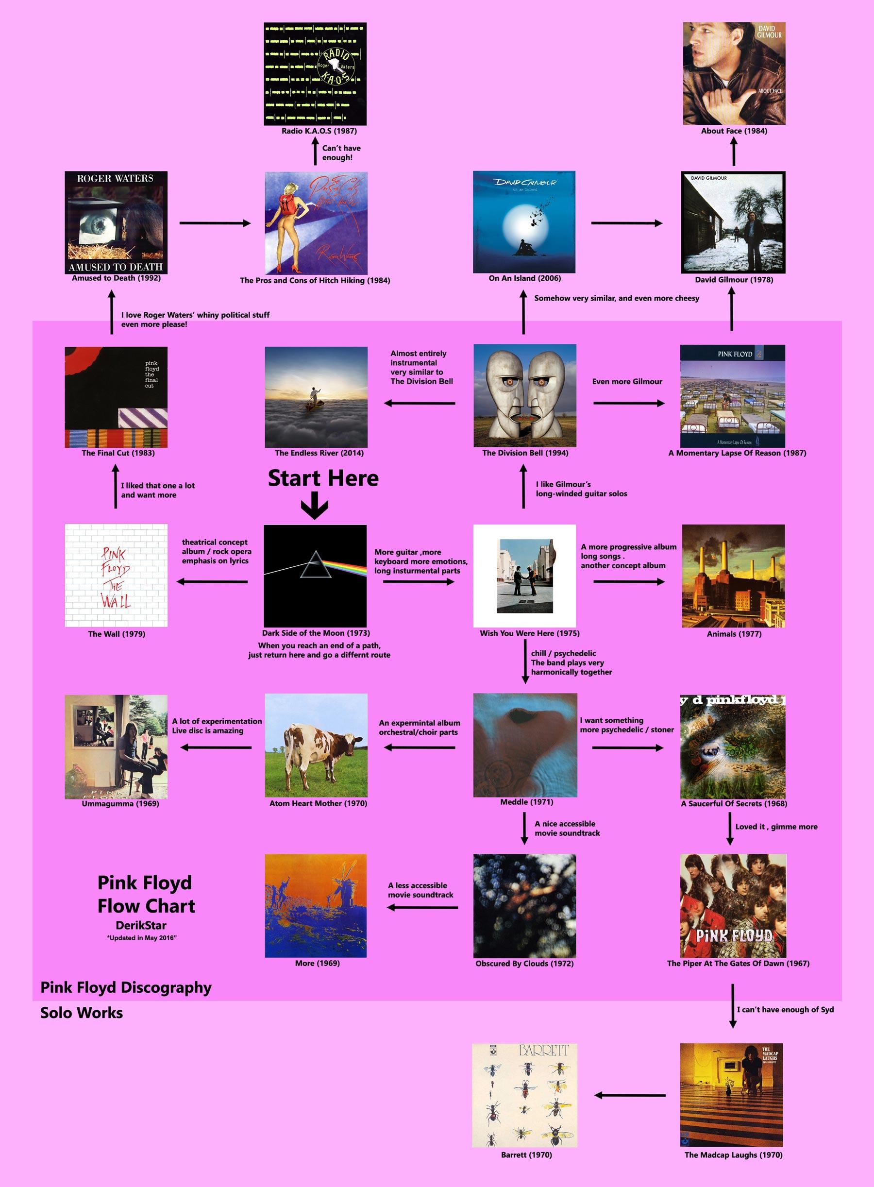pink-floyd-chart